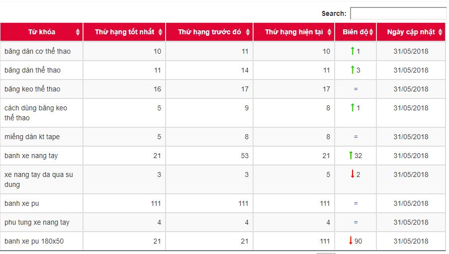 Xem báo cáo seo dựa trên công cụ quản lý, kiểm tra thứ hạng từ khóa gwebbot