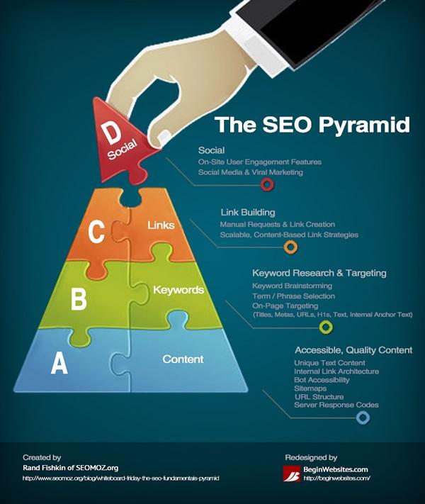 Chiến lược SEO website bền vững theo mô hình kim tự tháp