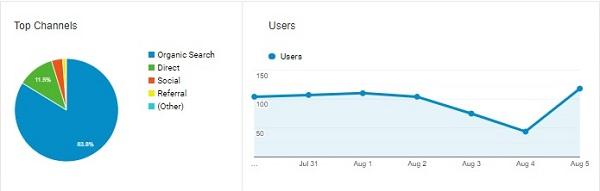Dùng Google Analytics đo lường hiệu quả của SEO như thế nào?