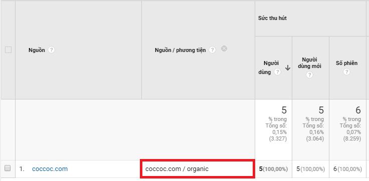 Truy cập từ coccoc được thống kê vào Organic Search trên Google Analytics.