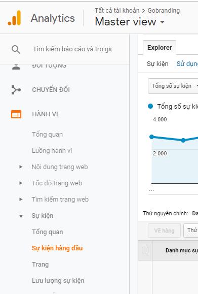 Hướng dẫn đo event click trên website bằng Google Analytics: sự kiện hàng đầu.