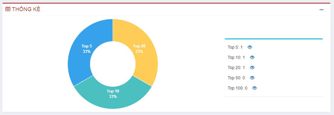 Thống kê Top thứ hạng từ kháo trên GWEBBBOT.