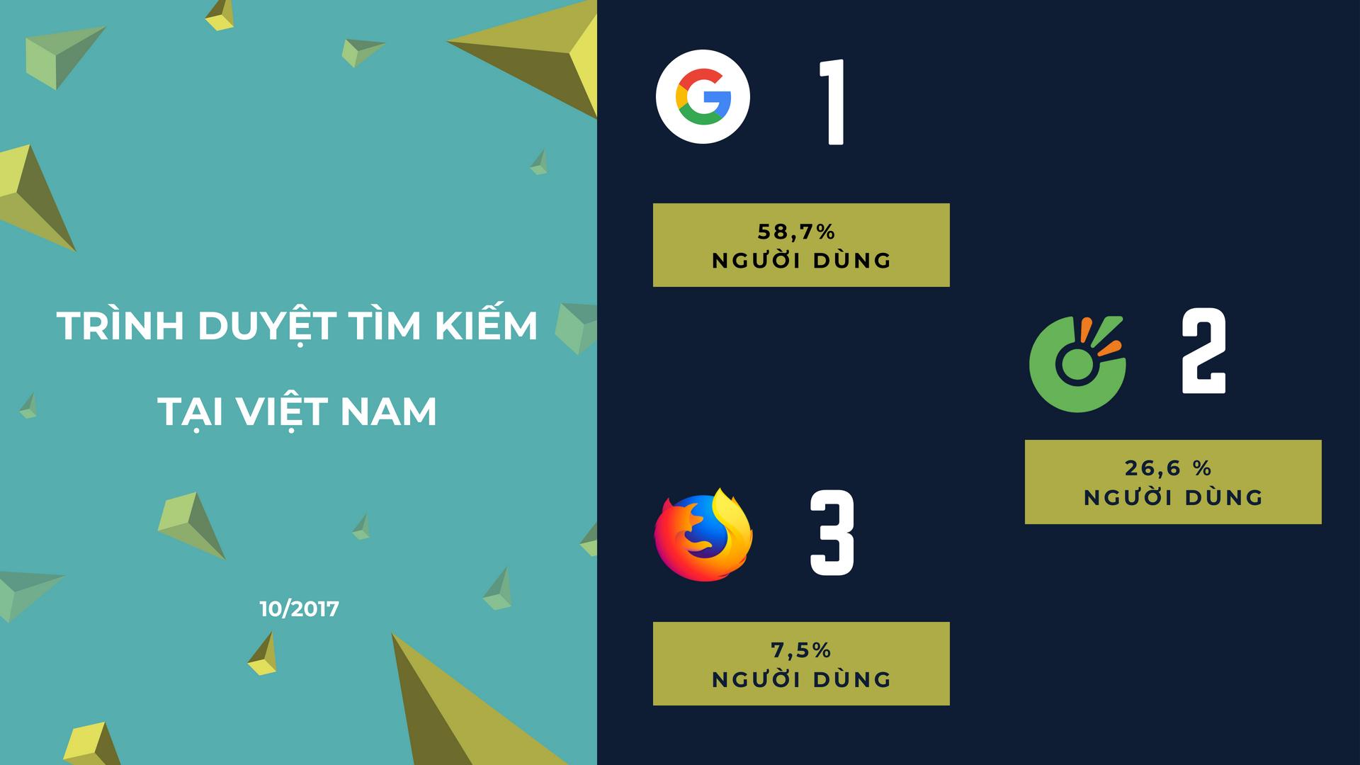Các công cụ tìm kiếm được sử dụng tại Việt Nam.
