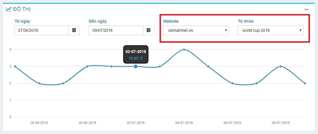 Kiểm tra thứ hạng từ khóa của website vietnamnet.vn trên Google bằng GWEBBOT.
