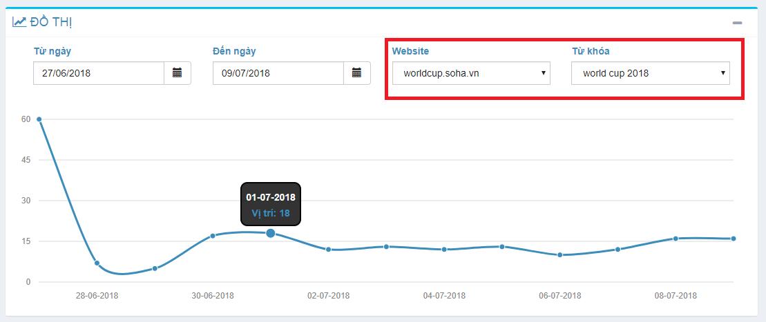 Kiểm tra thứ hạng từ khóa của website worldcup.soha.vn trên Google bằng GWEBBOT.