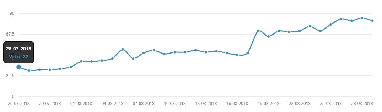 Nhật ký check thứ hạng từ khóa trên GWEBBOT: xu hướng rớt hạng.