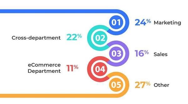 Những xu hướng thương mại điện tử nổi bật năm 2019