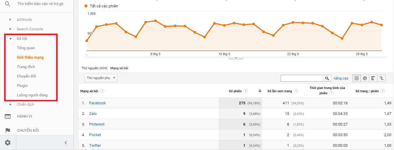 Báo cáo chuyển đổi từ các mạng xã hội được đo trên Google Analytics.