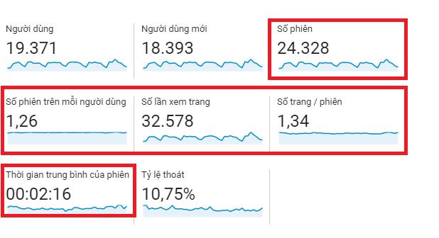 Các số liệu liên quan tới phiên và xem trang trên Google Analytics.