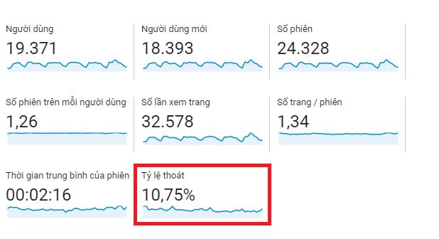 Xem tỷ lệ thoát trên Google Analytics.