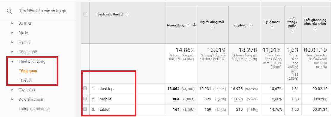 Các số liệu về thiết bị mà người dùng sử dụng được đo trên Google Analytics.