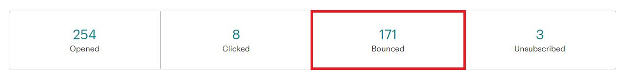 Tài khoản Mailchimp bị khóa do data chưa sạch.